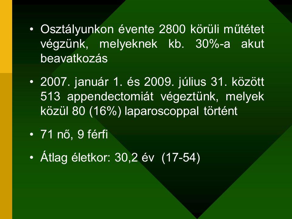 Osztályunkon évente 2800 körüli műtétet végzünk, melyeknek kb. 30%-a akut beavatkozás 2007. január 1. és 2009. július 31. között 513 appendectomiát vé