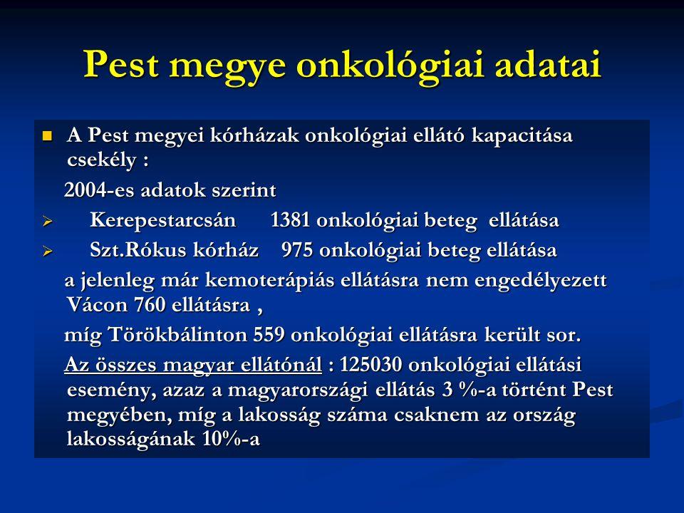 Pest megye onkológiai adatai A Pest megyei kórházak onkológiai ellátó kapacitása csekély : A Pest megyei kórházak onkológiai ellátó kapacitása csekély : 2004-es adatok szerint 2004-es adatok szerint  Kerepestarcsán 1381 onkológiai beteg ellátása  Szt.Rókus kórház 975 onkológiai beteg ellátása a jelenleg már kemoterápiás ellátásra nem engedélyezett Vácon 760 ellátásra, a jelenleg már kemoterápiás ellátásra nem engedélyezett Vácon 760 ellátásra, míg Törökbálinton 559 onkológiai ellátásra került sor.