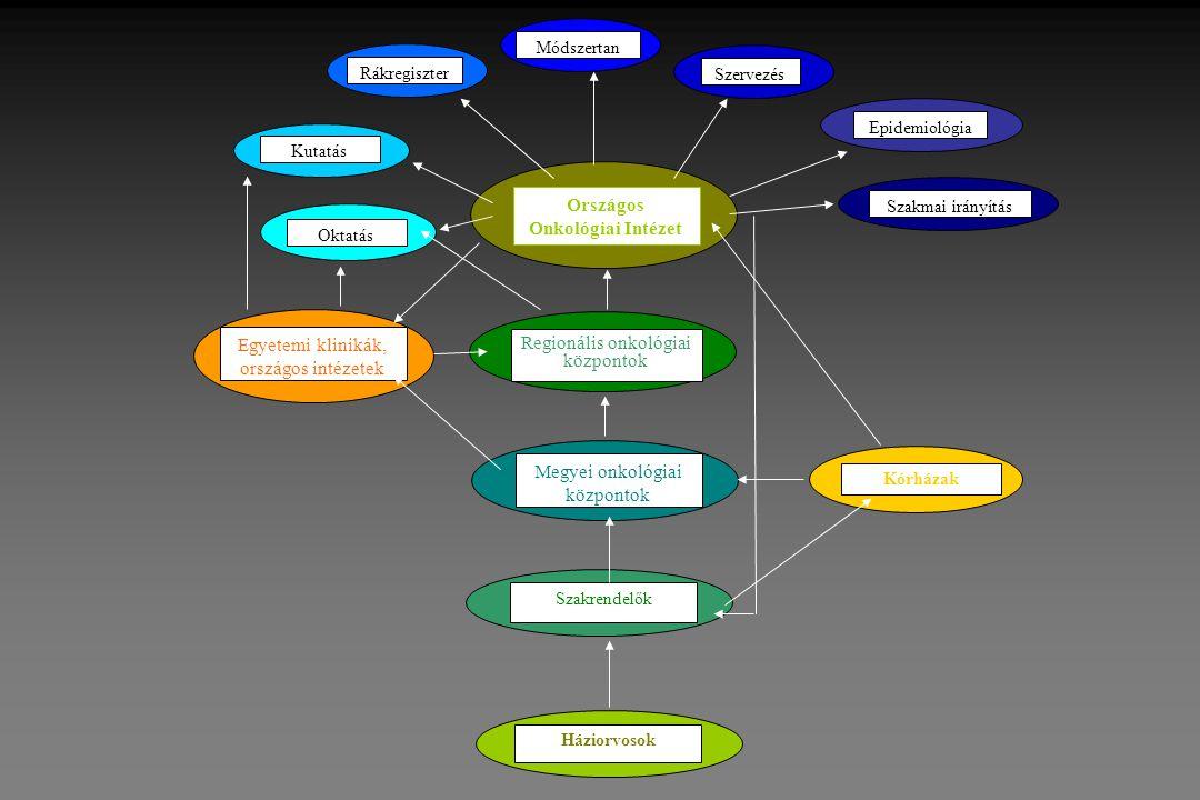 Háziorvosok Szakrendelők Megyei onkológiai központok Regionális onkológiai központok Országos Onkológiai Intézet Egyetemi klinikák, országos intézetek