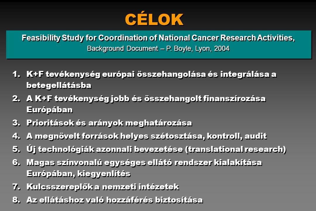 Célok elérésének összehangolása Lyoni IACR: WHO: Komprehenzív program (8 albizottság) Genfi WHO központ: Nemzeti Rákkontrol Programok Egységes Európai onkológiai ellátás Egységes Európai onkológiai ellátás O.E.C.I.: Európai Unió Bizottsága: European Alliance against Cancer : Kormánypárti elkötelezettség oktatás protokoll trial-ek primer prevenció európai tumorbank genomika oktatás protokoll trial-ek primer prevenció európai tumorbank genomika