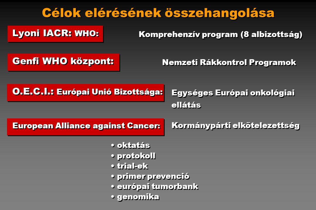 Célok elérésének összehangolása Lyoni IACR: WHO: Komprehenzív program (8 albizottság) Genfi WHO központ: Nemzeti Rákkontrol Programok Egységes Európai