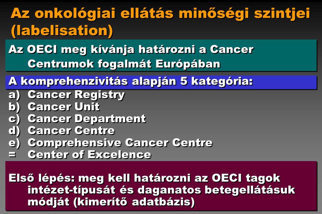 A magyar onkológia jellemzői Erősségek 1.Nemzeti Rákkontroll Program (1993) 2.Népegészségügyi Programok (1994, 2001, 2002-) 3.Onkoterápiás protokoll (1994, 1995), Onkoterápia irányelvei (2001) 4.Onkológiai módszerek gyűjteménye (2002-) 5.Nemzeti Rákregiszter 6.Informatikai rendszerek, minőségbiztosítás 7.Országos intézet, megyei onkológiai centrumok, onkológiai hálózat, szakfelügyeleti rendszer 8.Kiváló szakemberek, technológiák, kutató bázisok 1.Nemzeti Rákkontroll Program (1993) 2.Népegészségügyi Programok (1994, 2001, 2002-) 3.Onkoterápiás protokoll (1994, 1995), Onkoterápia irányelvei (2001) 4.Onkológiai módszerek gyűjteménye (2002-) 5.Nemzeti Rákregiszter 6.Informatikai rendszerek, minőségbiztosítás 7.Országos intézet, megyei onkológiai centrumok, onkológiai hálózat, szakfelügyeleti rendszer 8.Kiváló szakemberek, technológiák, kutató bázisok Az európai illeszkedés lényeges elemeinek létezése: