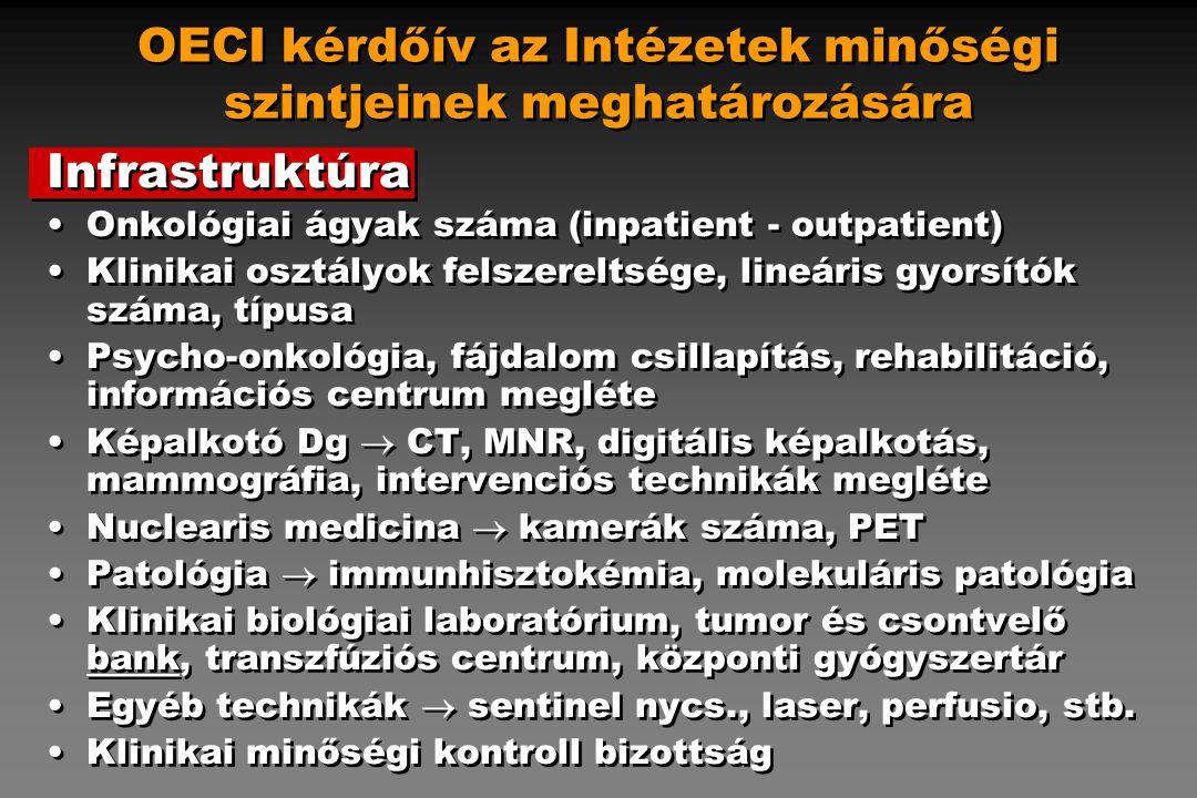 OECI kérdőív az Intézetek minőségi szintjeinek meghatározására Humán erőforrások Onkológiai betegek száma Specializált onkológus orvosok (szakmák szerint), klinikai biológusok, genetikusok, infectio specialisták, stb.