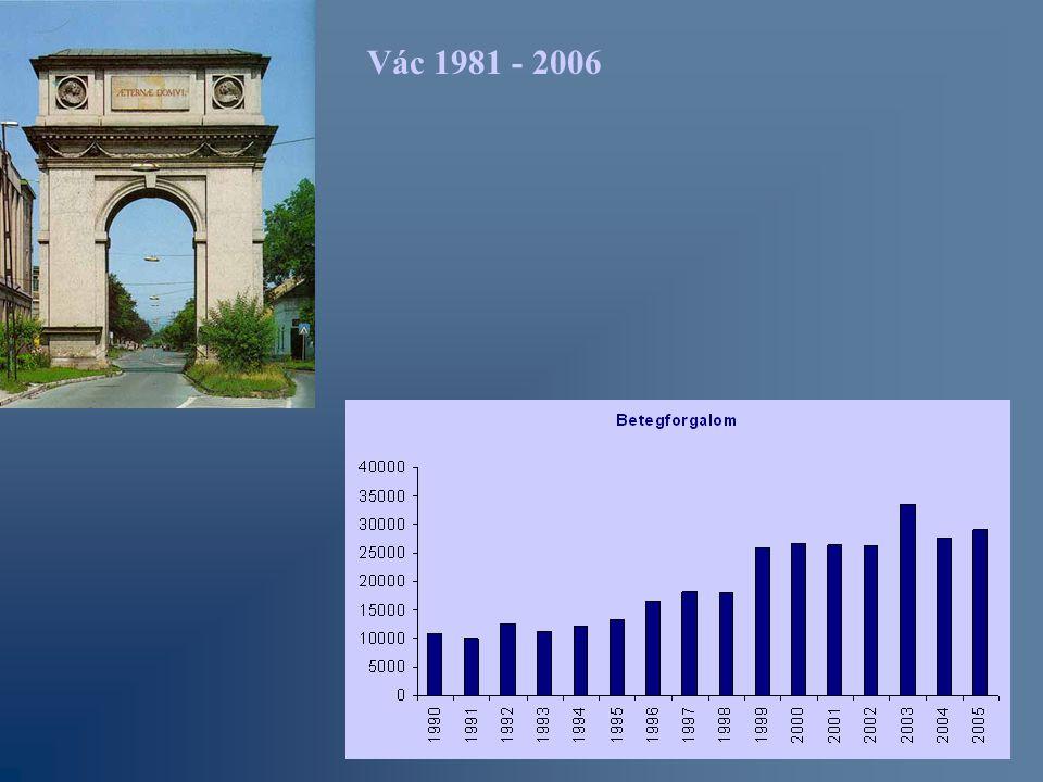 Vác 1981 - 2006