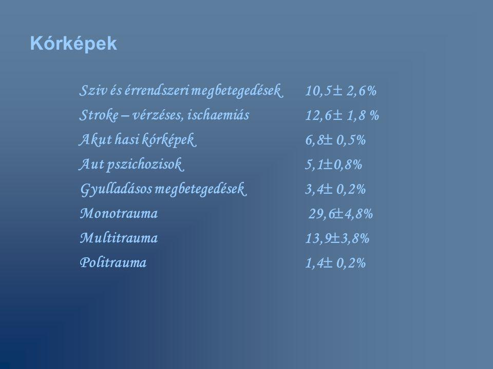 Sziv és érrendszeri megbetegedések 10,5  2,6% Stroke – vérzéses, ischaemiás 12,6  1,8 % Akut hasi kórképek 6,8  0,5% Aut pszichozisok 5,1  0,8% Gy