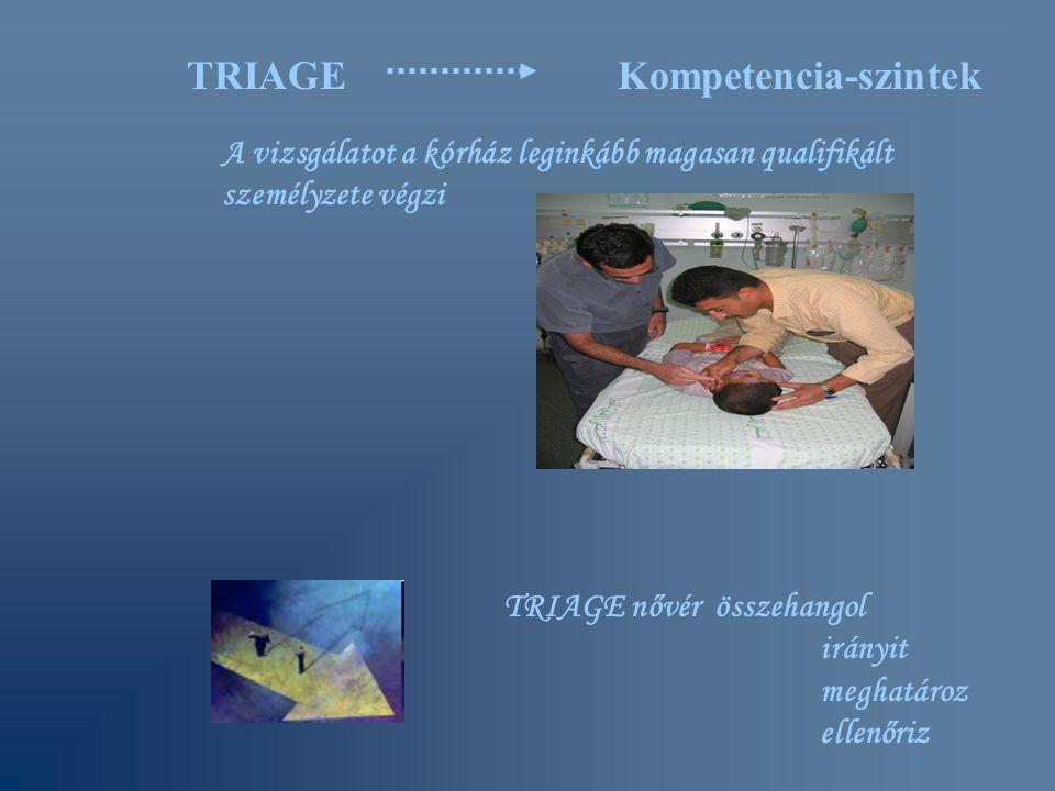 Kompetencia-szintek A vizsgálatot a kórház leginkább magasan qualifikált személyzete végzi TRIAGE nővérösszehangol irányit meghatároz ellenőriz TRIAGE