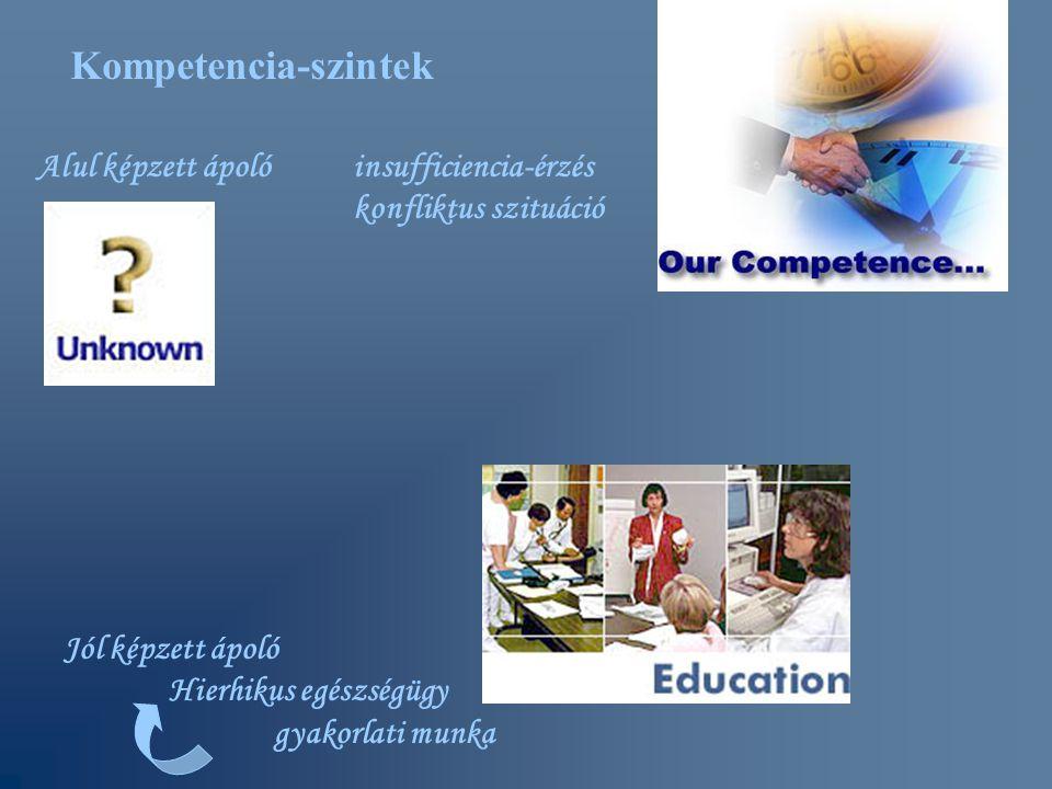 Kompetencia-szintek Alul képzett ápolóinsufficiencia-érzés konfliktus szituáció Jól képzett ápoló Hierhikus egészségügy gyakorlati munka