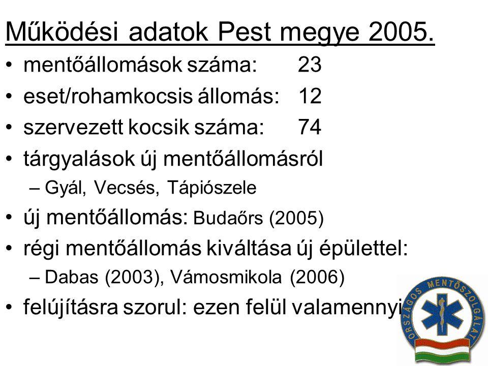 Működési adatok Pest megye 2005. mentőállomások száma:23 eset/rohamkocsis állomás:12 szervezett kocsik száma:74 tárgyalások új mentőállomásról –Gyál,