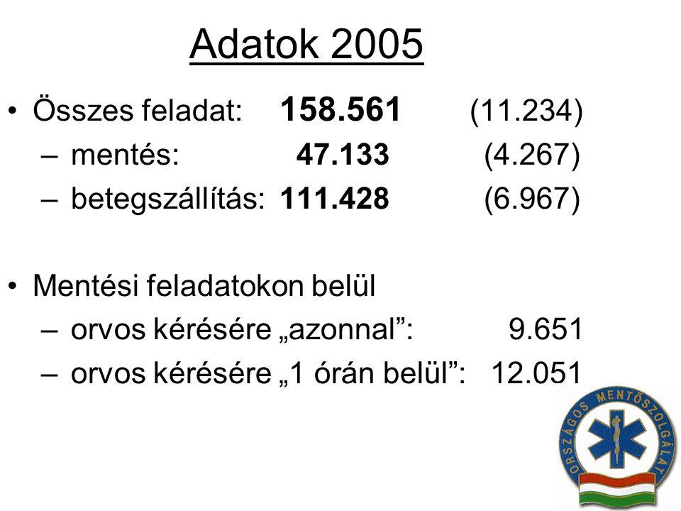 """Adatok 2005 Összes feladat: 158.561 (11.234) – mentés: 47.133(4.267) – betegszállítás:111.428(6.967) Mentési feladatokon belül – orvos kérésére """"azonn"""