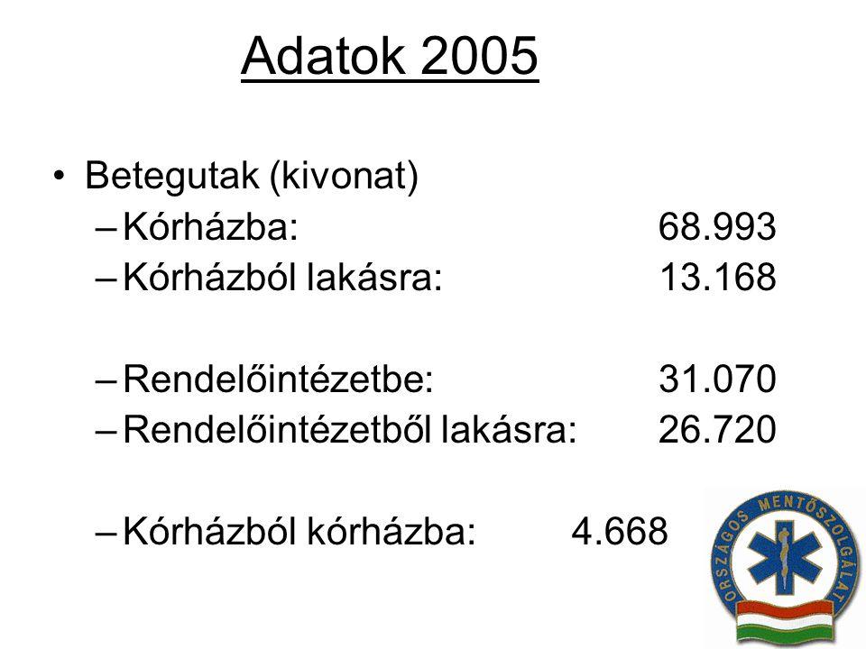 Adatok 2005 Betegutak (kivonat) –Kórházba:68.993 –Kórházból lakásra:13.168 –Rendelőintézetbe:31.070 –Rendelőintézetből lakásra:26.720 –Kórházból kórhá