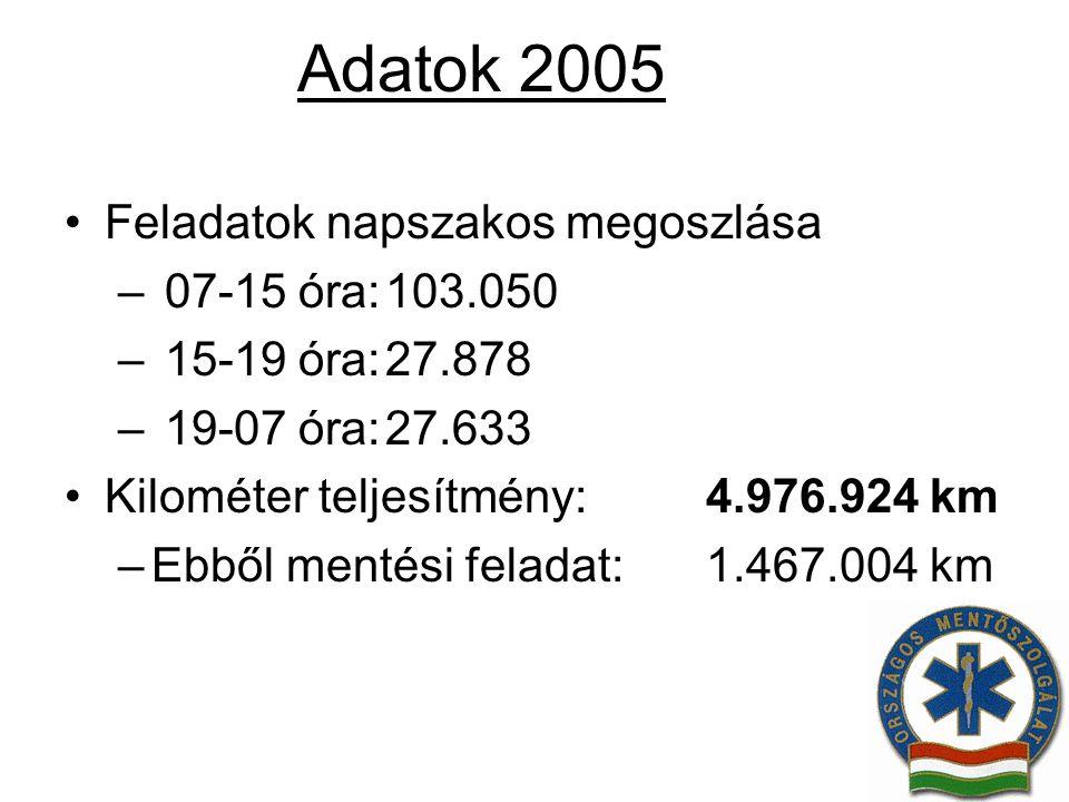 Adatok 2005 Feladatok napszakos megoszlása – 07-15 óra:103.050 – 15-19 óra:27.878 – 19-07 óra:27.633 Kilométer teljesítmény: 4.976.924 km –Ebből menté