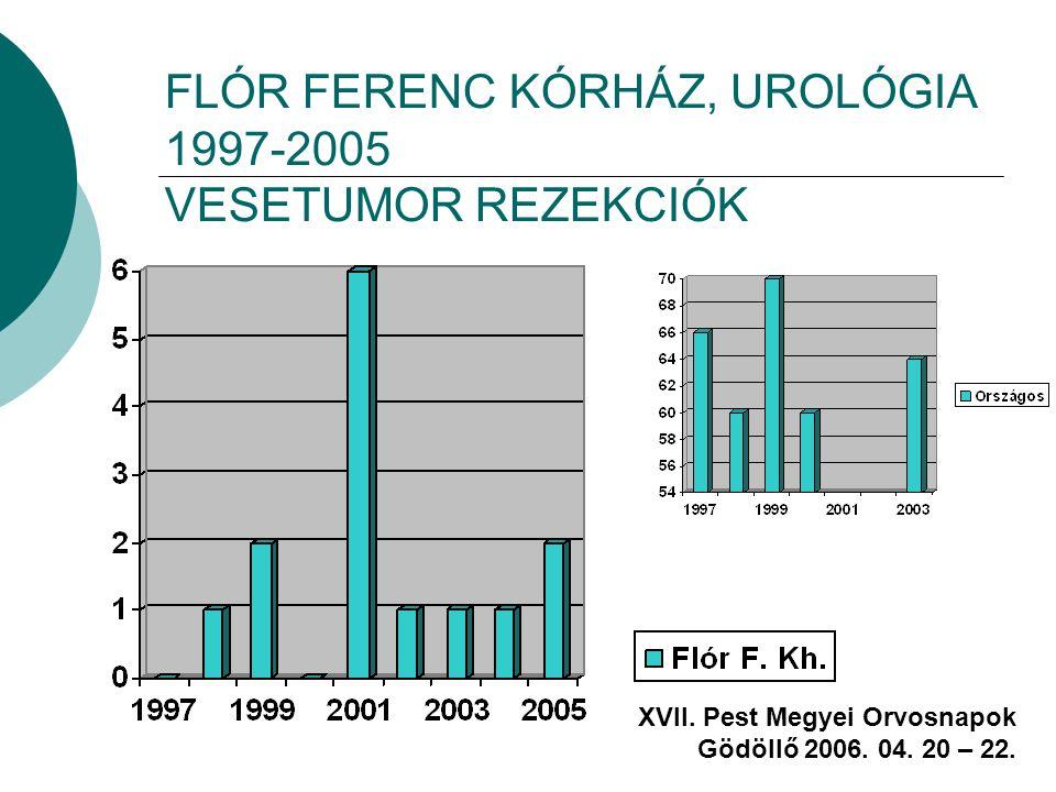 FLÓR FERENC KÓRHÁZ, UROLÓGIA 1997-2005 VESETUMOR REZEKCIÓK XVII. Pest Megyei Orvosnapok Gödöllő 2006. 04. 20 – 22.