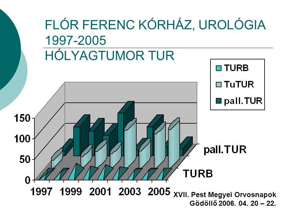 FLÓR FERENC KÓRHÁZ, UROLÓGIA 1997-2005 HÓLYAGTUMOR TUR XVII. Pest Megyei Orvosnapok Gödöllő 2006. 04. 20 – 22.