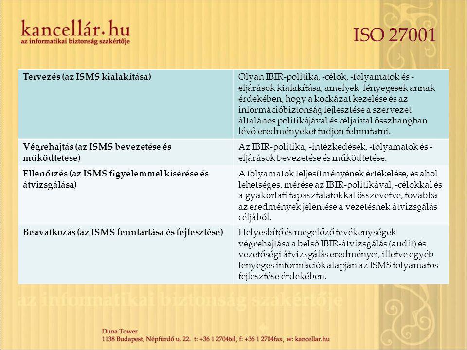 ISO 27001 Tervezés (az ISMS kialakítása)Olyan IBIR-politika, -célok, -folyamatok és - eljárások kialakítása, amelyek lényegesek annak érdekében, hogy