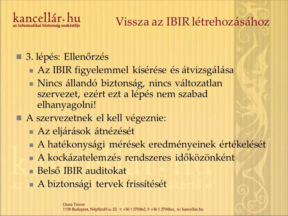 Vissza az IBIR létrehozásához 3. lépés: Ellenőrzés Az IBIR figyelemmel kísérése és átvizsgálása Nincs állandó biztonság, nincs változatlan szervezet,