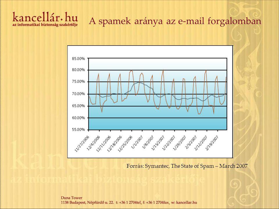 A spamek aránya az e-mail forgalomban Forrás: Symantec, The State of Spam – March 2007
