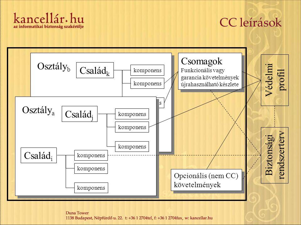 Család k komponens Osztály b CC leírások Család 1 komponens Család i komponens Család j komponens Osztály a Csomagok Funkcionális vagy garancia követe