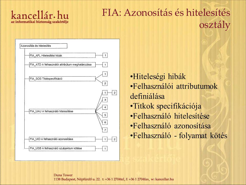 FIA: Azonosítás és hitelesítés osztály Hiteleségi hibák Felhasználói attributumok definiálása Titkok specifikációja Felhasználó hitelesítése Felhaszná