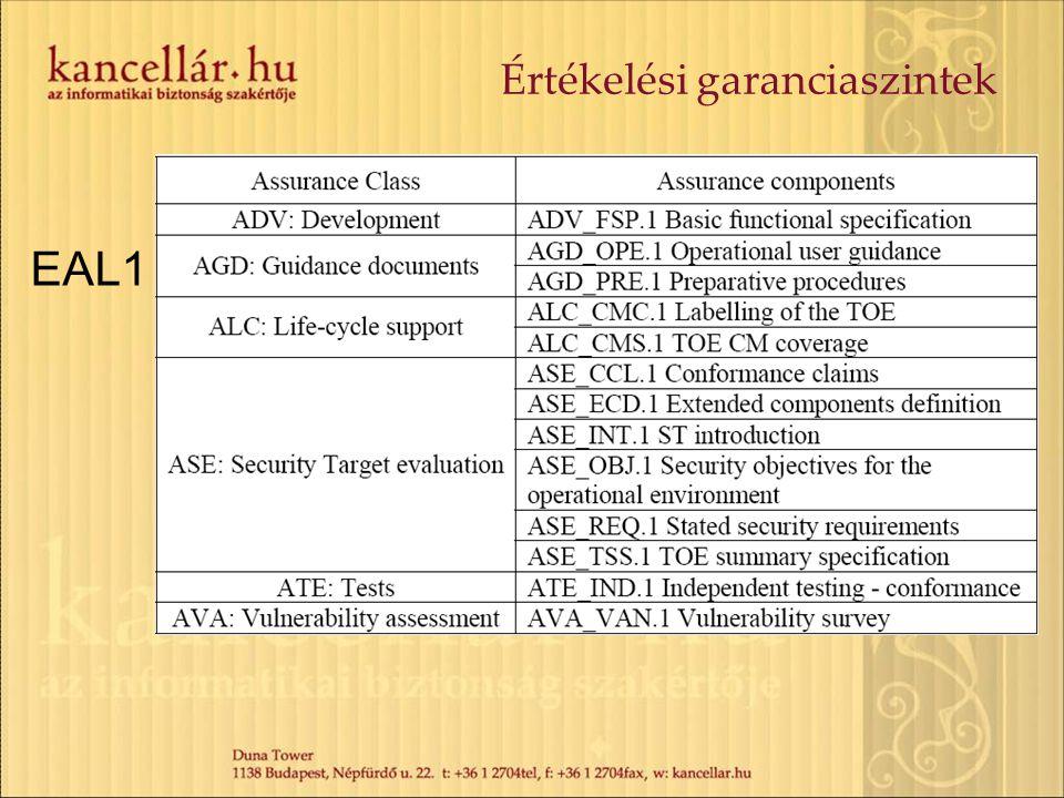 Értékelési garanciaszintek EAL1