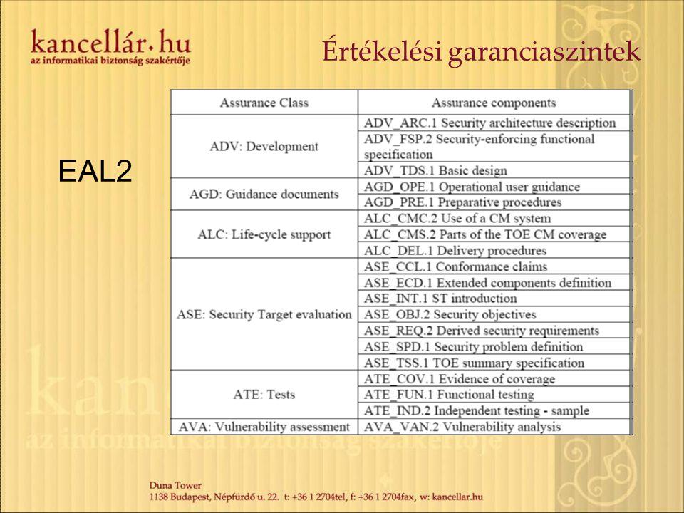 Értékelési garanciaszintek EAL2