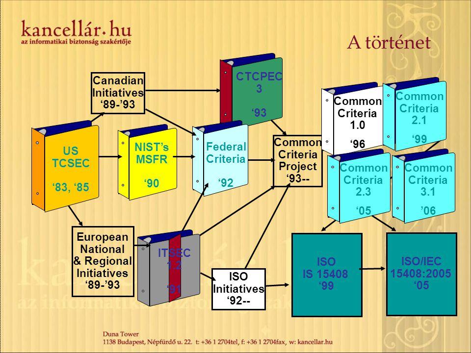 Common Criteria – Aktuális állapot Jelenlegi verzió: CC version 3.1, 2006.
