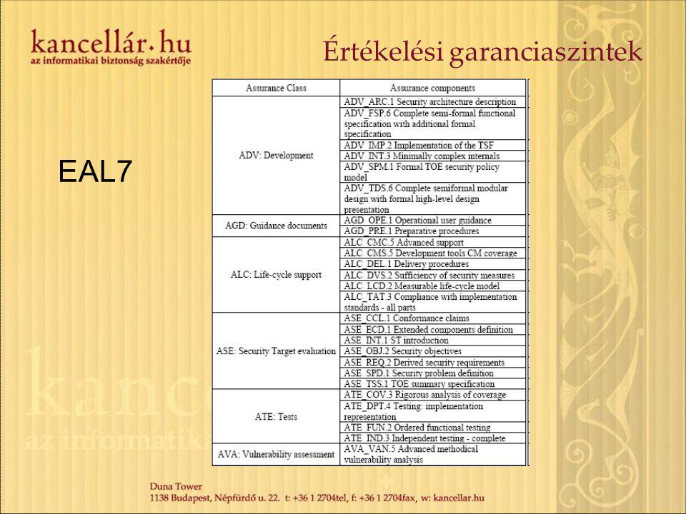 Értékelési garanciaszintek EAL7