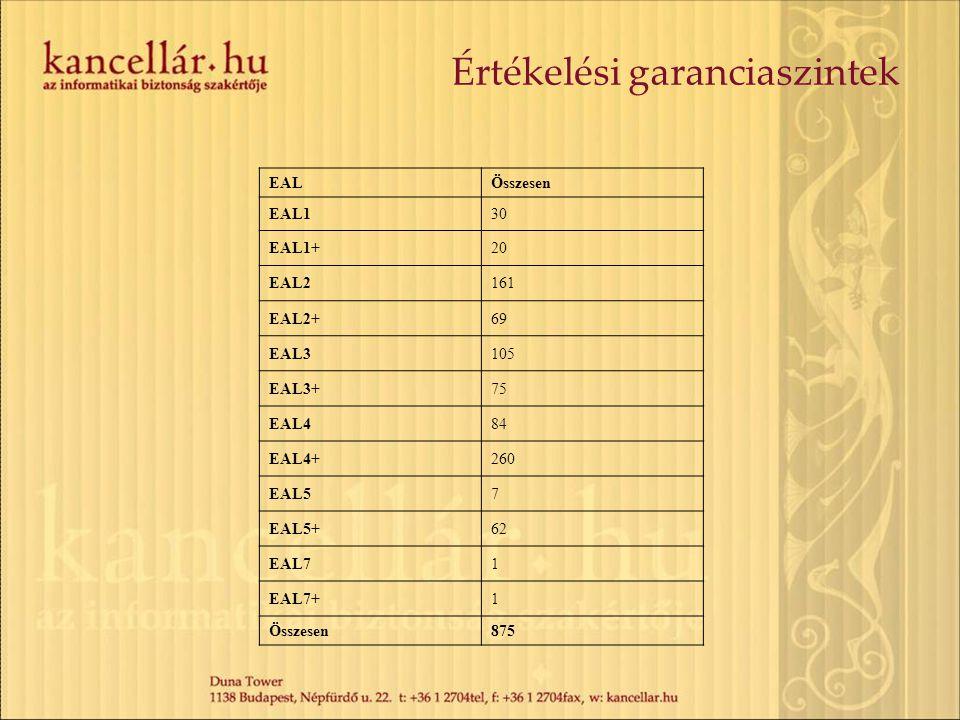 Értékelési garanciaszintek EALÖsszesen EAL130 EAL1+20 EAL2161 EAL2+69 EAL3105 EAL3+75 EAL484 EAL4+260 EAL57 EAL5+62 EAL71 EAL7+1 Összesen875