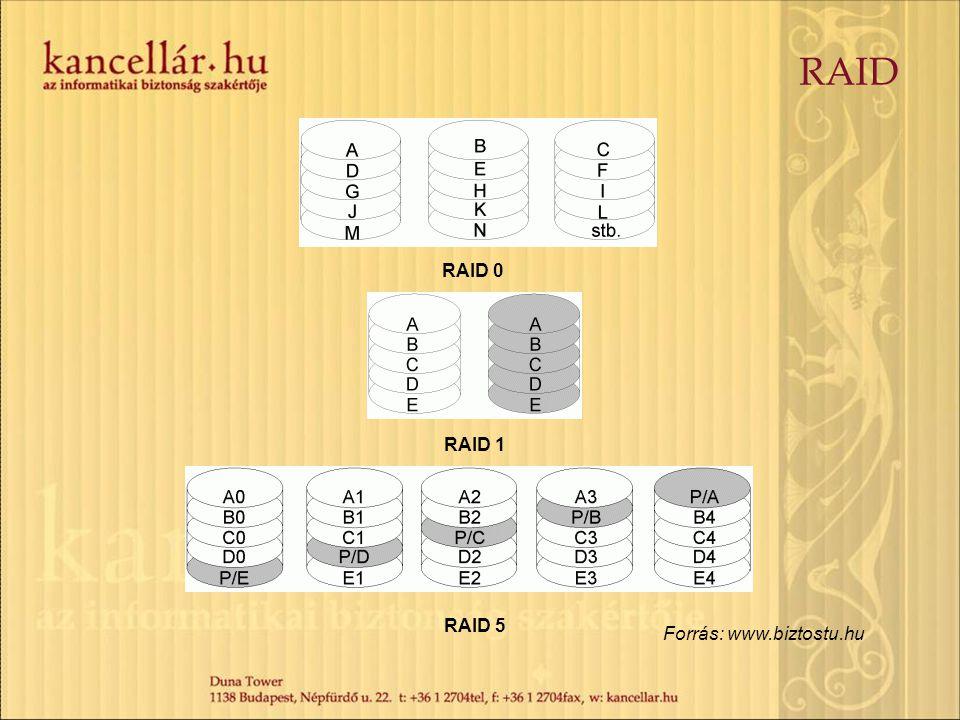 RAID RAID 0 RAID 1 RAID 5 Forrás: www.biztostu.hu