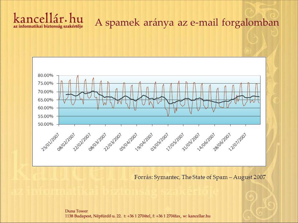 A spamek aránya az e-mail forgalomban Forrás: Symantec, The State of Spam – August 2007