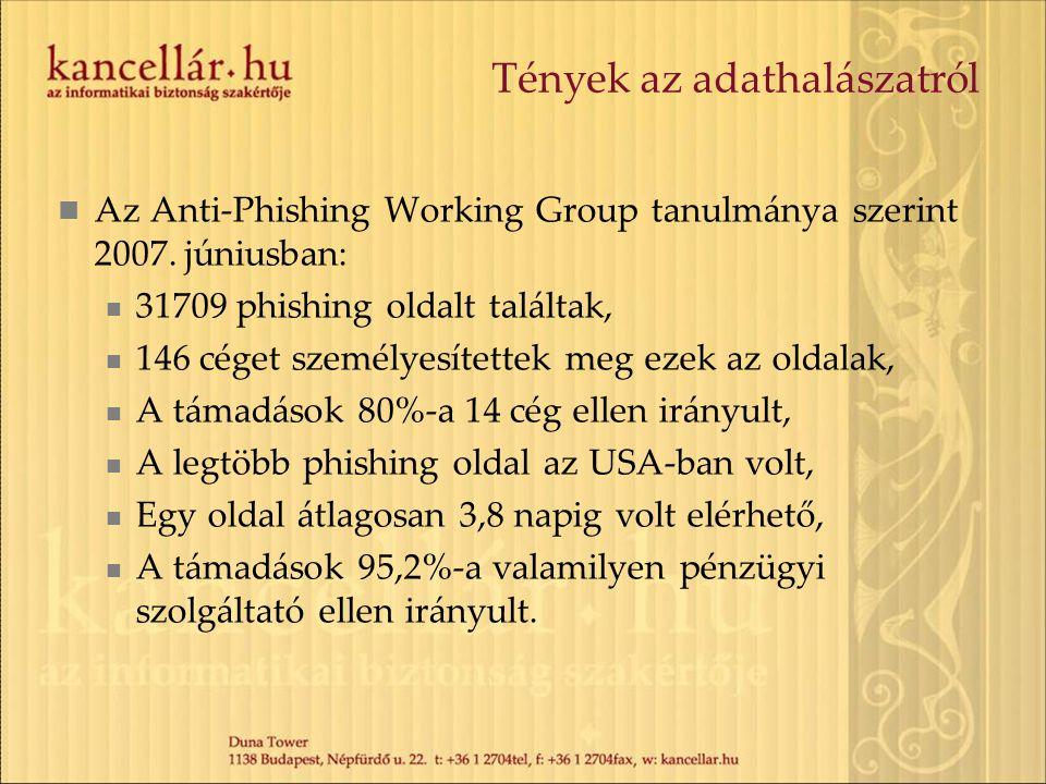 Tények az adathalászatról Az Anti-Phishing Working Group tanulmánya szerint 2007. júniusban: 31709 phishing oldalt találtak, 146 céget személyesítette