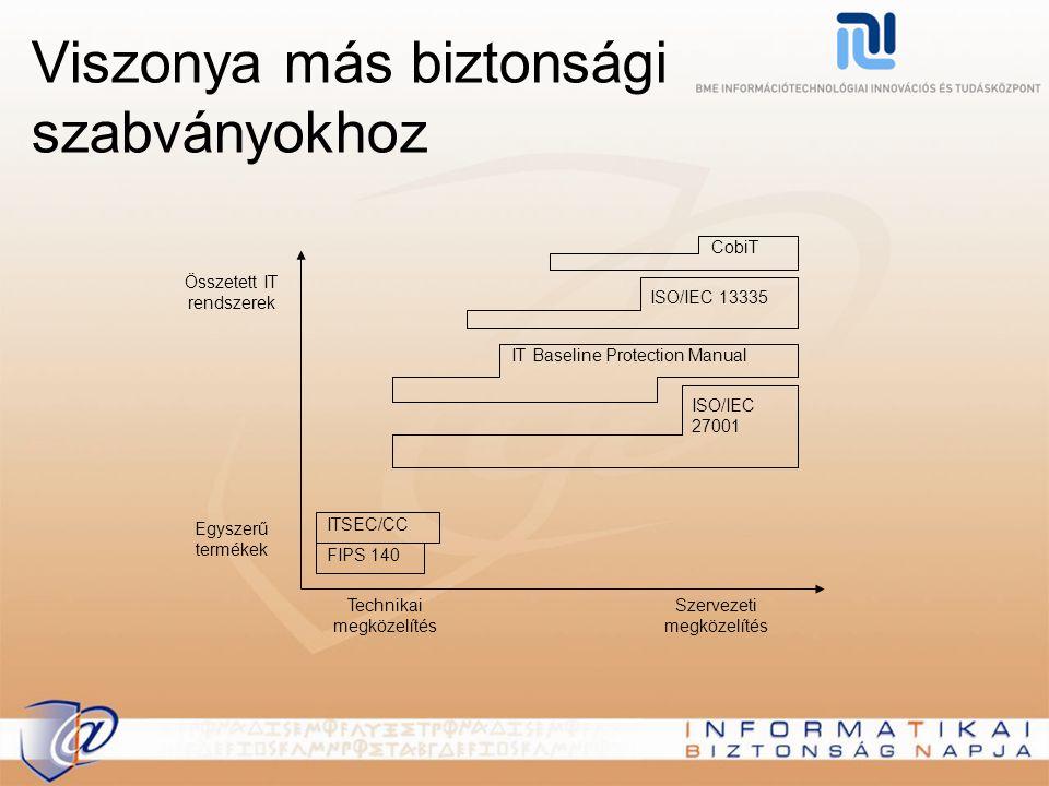 Viszonya más biztonsági szabványokhoz Összetett IT rendszerek Egyszerű termékek Technikai megközelítés Szervezeti megközelítés FIPS 140 ITSEC/CC ISO/I