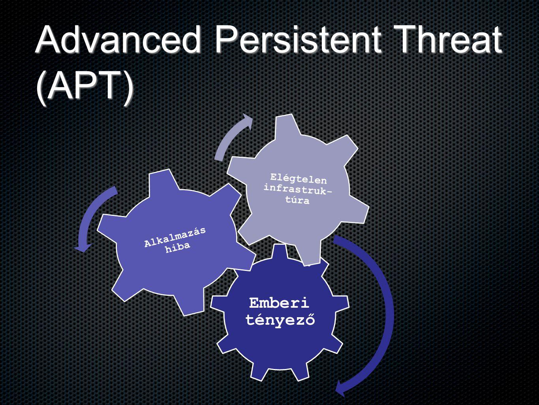 Advanced Persistent Threat (APT) Emberi tényező Alkalmazás hiba Elégtelen infrastruk- túra