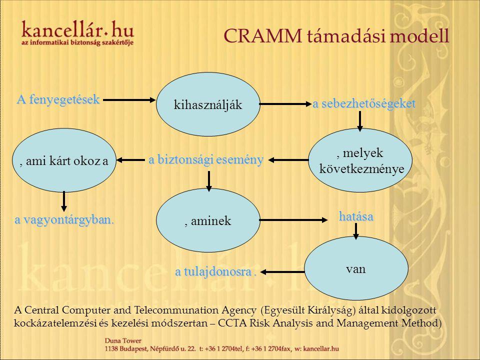 CRAMM támadási modell A fenyegetések a sebezhetőségeket kihasználják, melyek következménye a biztonsági esemény, aminek hatása van a tulajdonosra., ami kárt okoz a a vagyontárgyban.
