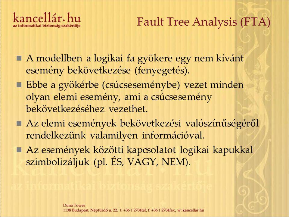 Fault Tree Analysis (FTA) A modellben a logikai fa gyökere egy nem kívánt esemény bekövetkezése (fenyegetés).