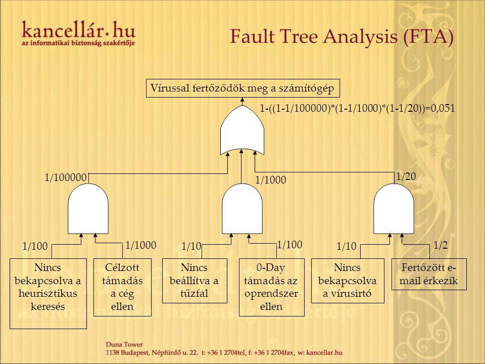 Fault Tree Analysis (FTA) Vírussal fertőződök meg a számítógép Nincs bekapcsolva a vírusirtó Fertőzött e- mail érkezik Nincs beállítva a tűzfal 0-Day támadás az oprendszer ellen Nincs bekapcsolva a heurisztikus keresés Célzott támadás a cég ellen 1/1000 1/1001/10 1/100 1/10 1/2 1/100000 1/1000 1/20 1-((1-1/100000)*(1-1/1000)*(1-1/20))=0,051