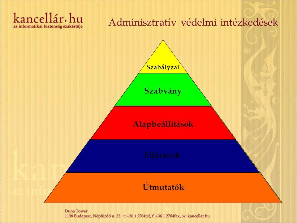 Adminisztratív védelmi intézkedések Szabályzat Szabvány Alapbeállítások Eljárások Útmutatók