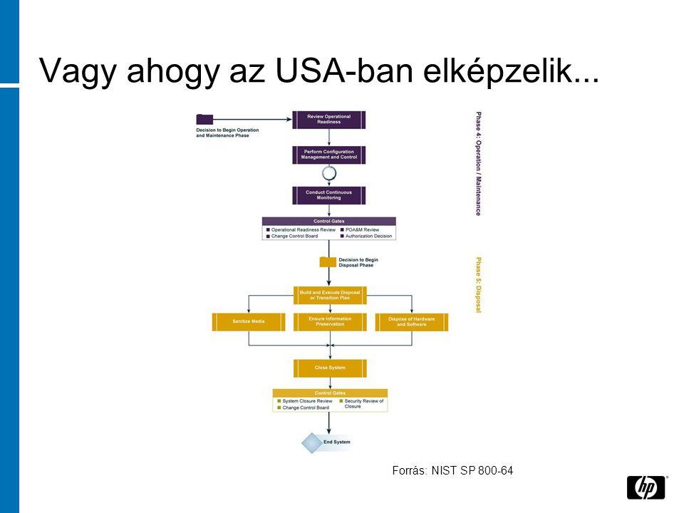 Vagy ahogy az USA-ban elképzelik... Forrás: NIST SP 800-64