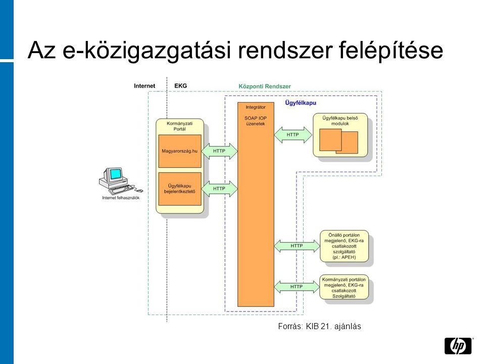 Az e-közigazgatási rendszer felépítése Forrás: KIB 21. ajánlás