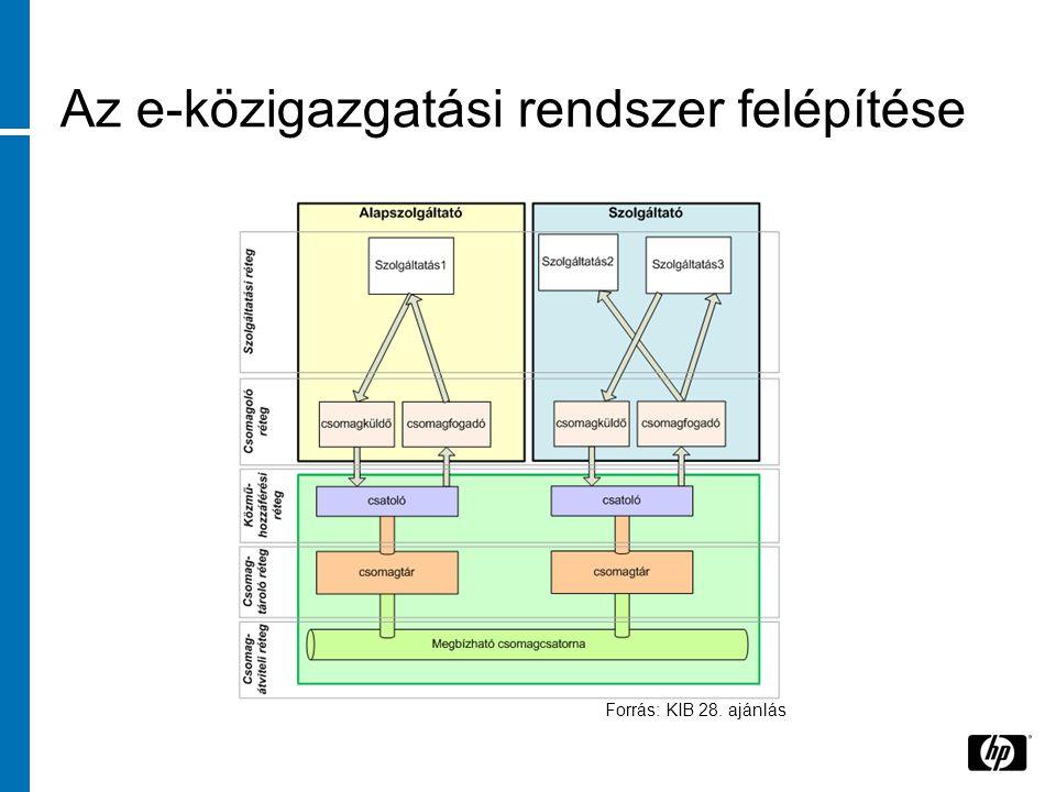 Az e-közigazgatási rendszer felépítése Forrás: KIB 28. ajánlás