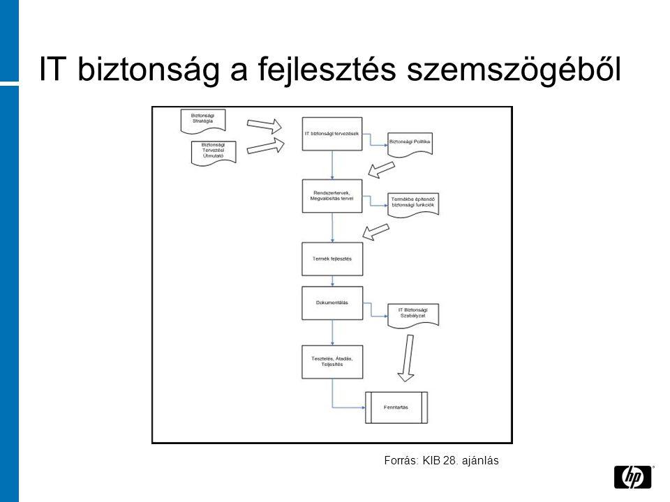 IT biztonság a fejlesztés szemszögéből Forrás: KIB 28. ajánlás