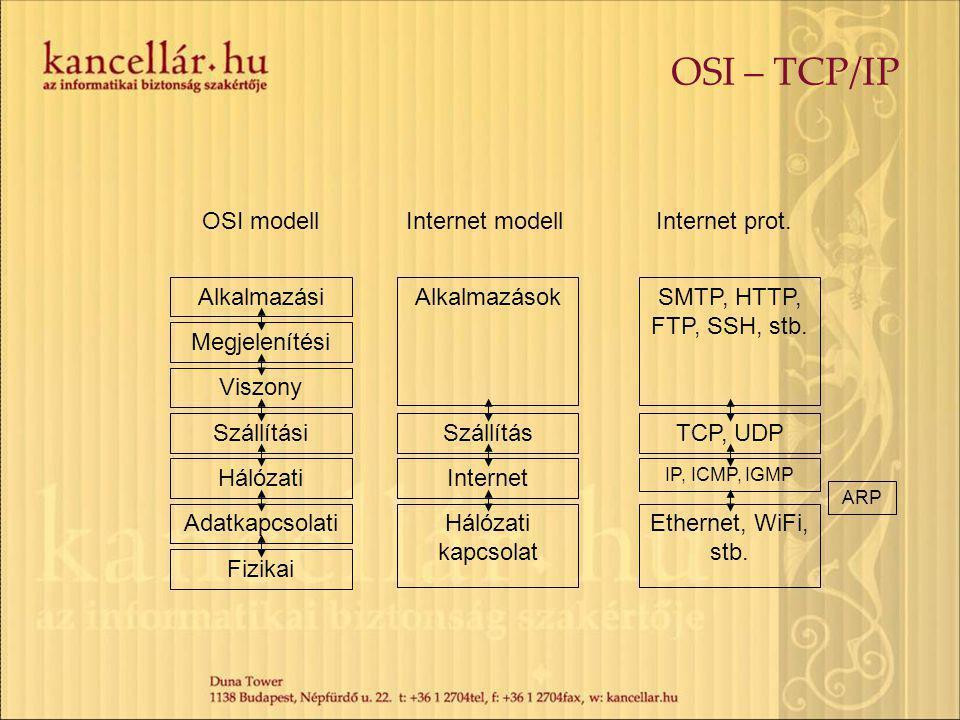 OSI – TCP/IP Fizikai Adatkapcsolati Hálózati Szállítási Viszony Megjelenítési Alkalmazási Hálózati kapcsolat Internet Szállítás Alkalmazások OSI modellInternet modellInternet prot.