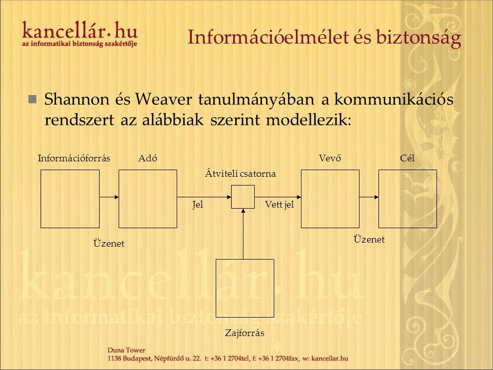 Információelmélet és biztonság Shannon és Weaver tanulmányában a kommunikációs rendszert az alábbiak szerint modellezik: InformációforrásAdó JelVett j