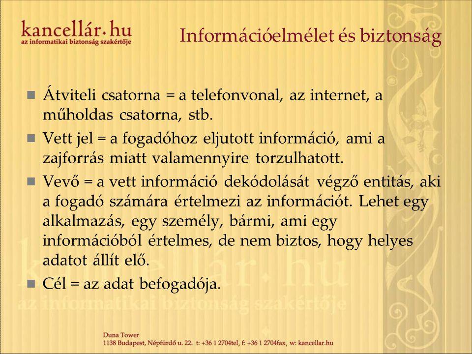 Információelmélet és biztonság Átviteli csatorna = a telefonvonal, az internet, a műholdas csatorna, stb. Vett jel = a fogadóhoz eljutott információ,