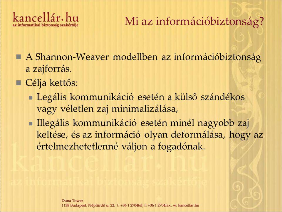 Mi az információbiztonság? A Shannon-Weaver modellben az információbiztonság a zajforrás. Célja kettős: Legális kommunikáció esetén a külső szándékos
