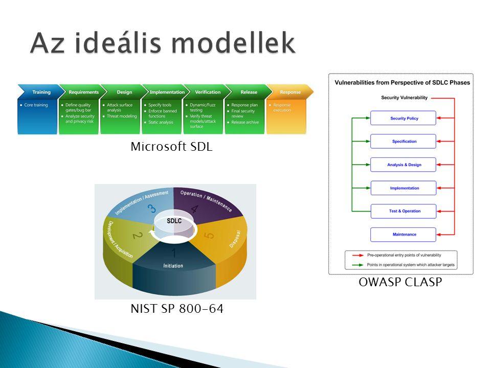 Microsoft SDL OWASP CLASP NIST SP 800-64