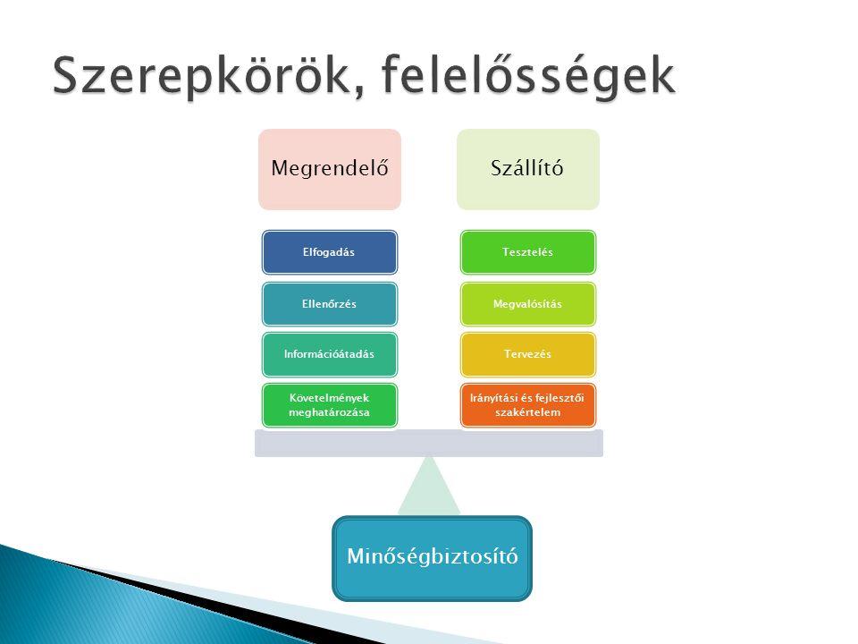 MegrendelőSzállító Irányítási és fejlesztői szakértelem TervezésMegvalósításTesztelés Követelmények meghatározása InformációátadásEllenőrzésElfogadás Minőségbiztosító