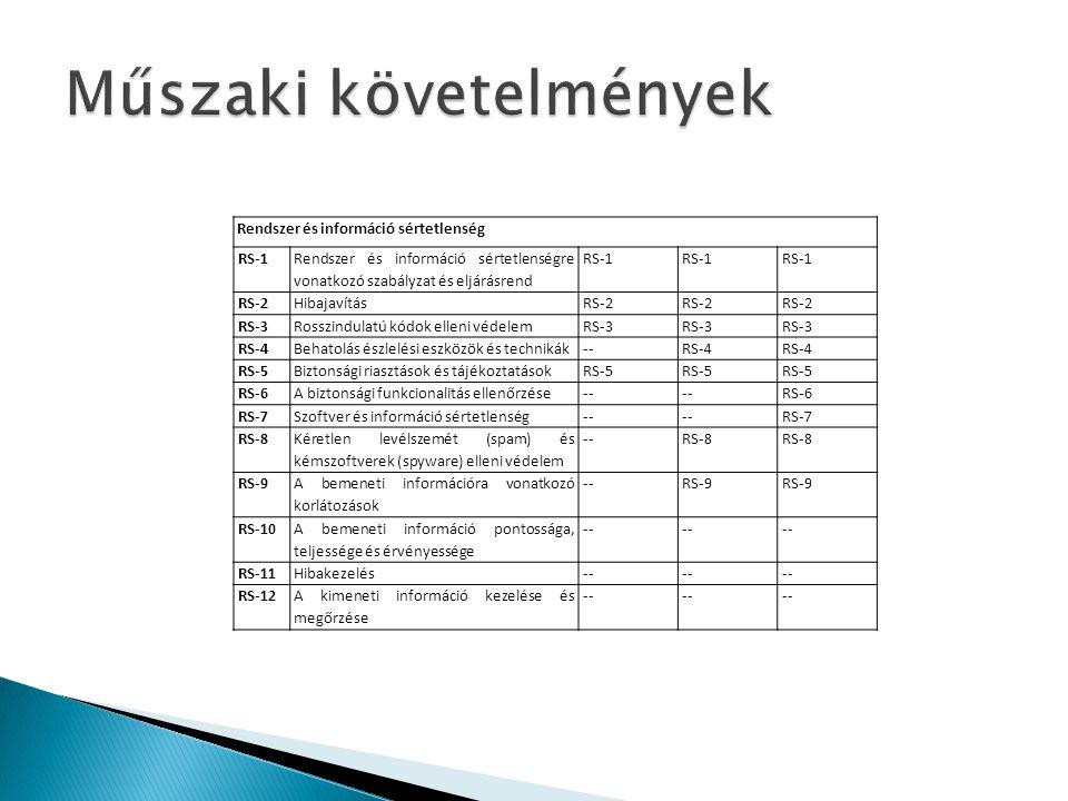 Rendszer és információ sértetlenség RS-1 Rendszer és információ sértetlenségre vonatkozó szabályzat és eljárásrend RS-1 RS-2HibajavításRS-2 RS-3Rosszi