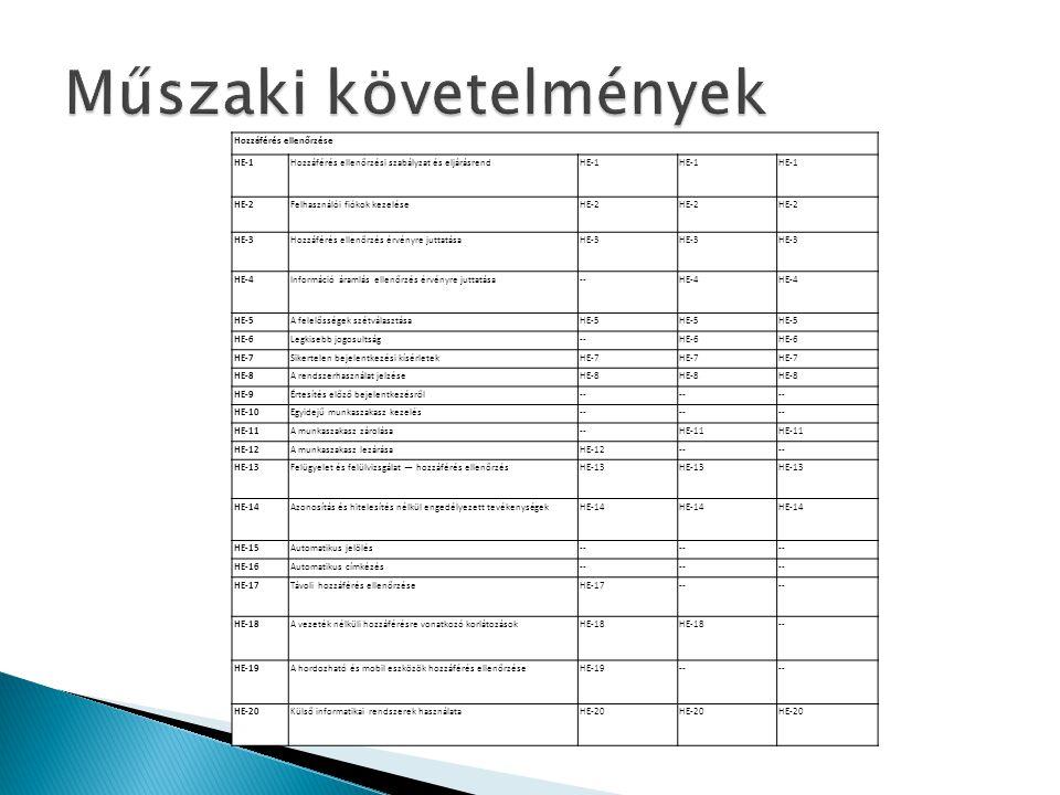 Hozzáférés ellenőrzése HE-1Hozzáférés ellenőrzési szabályzat és eljárásrendHE-1 HE-2Felhasználói fiókok kezeléseHE-2 HE-3Hozzáférés ellenőrzés érvényr