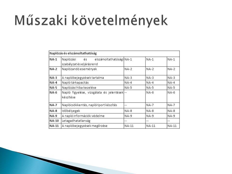 Naplózás és elszámoltathatóság NA-1 Naplózási és elszámoltathatósági szabályzat és eljárásrend NA-1 NA-2Naplózandó eseményekNA-2 NA-3A naplóbejegyzése