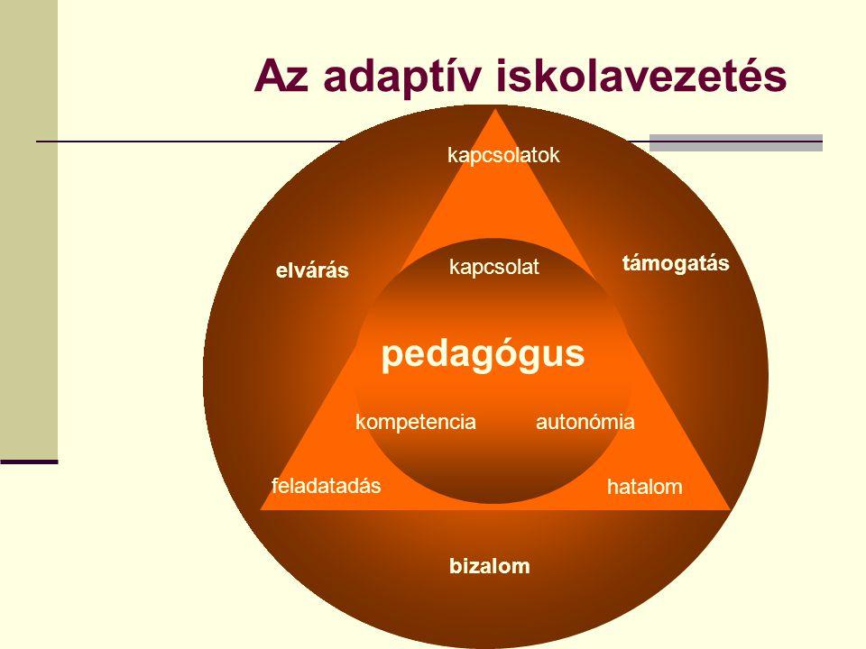 Az adaptív iskolavezetés what he knows what he can do who he is what he wants pedagógus kapcsolat kompetenciaautonómia feladatadás hatalom bizalom elv